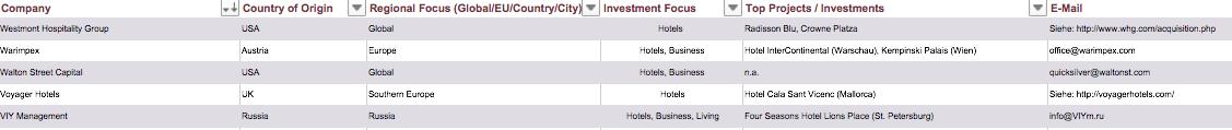 Ranking Largest Hotel Investors Europe Real Estate
