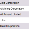 Largest gold producers miners dataset