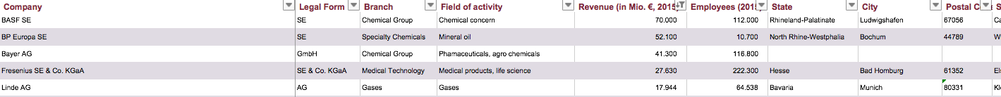 Largest Chemistry Firms Germany Europe Chemicals
