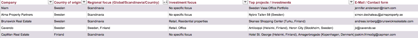 Sweden Finlany Denmark Norway Real Estate Investors