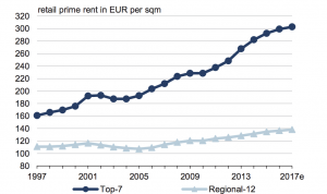 germany real estate prime rents retail