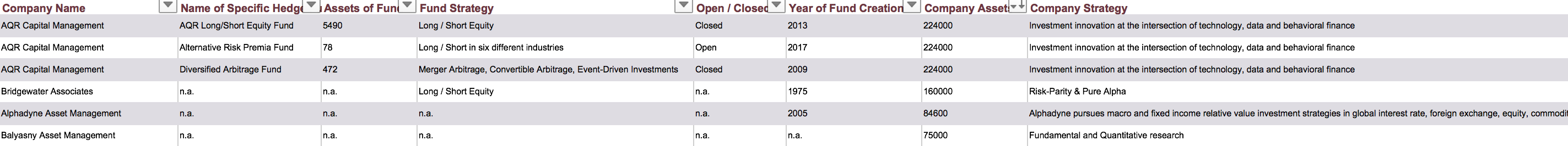 hedgefund list activist investors quantiative firms overview