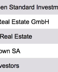 Real Estate Investors Europe List