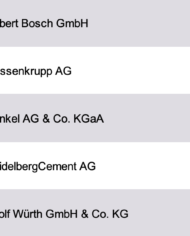Largest Construction Suppliers Germany Database