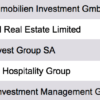 Research Germany - List of 100 Largest Hotel Real Estate Investors