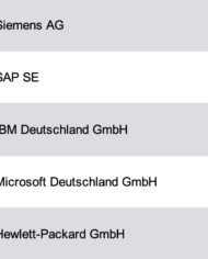 Software Companies Germany Database