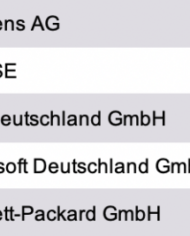 Research Germany – List of the Largest Software Companies in Germany