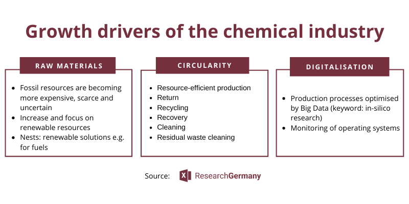 Chemical Industry Germany: Our Industry Report