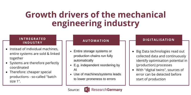 Mechanical Engineering Industry in Germany: Our Industry Report