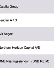 Northern Europe Real Estate Investors Database