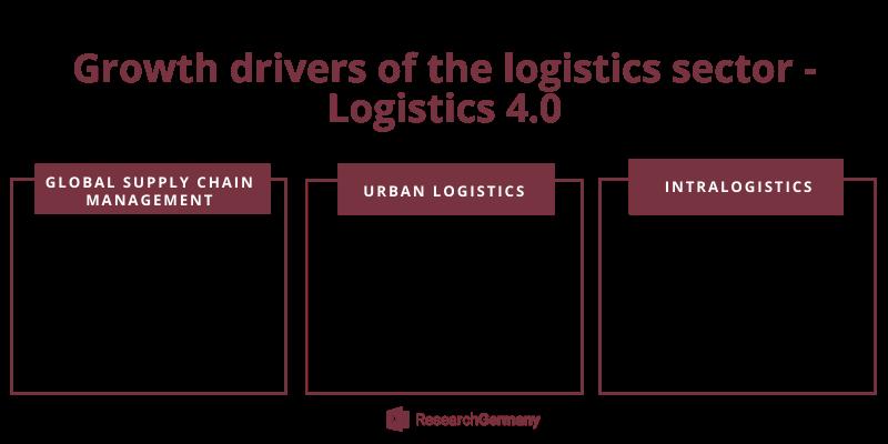 Logistics Growth Drivers